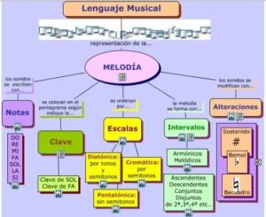 """Mapa Conceptual sobre """"Elementos del Lenguaje Musical"""