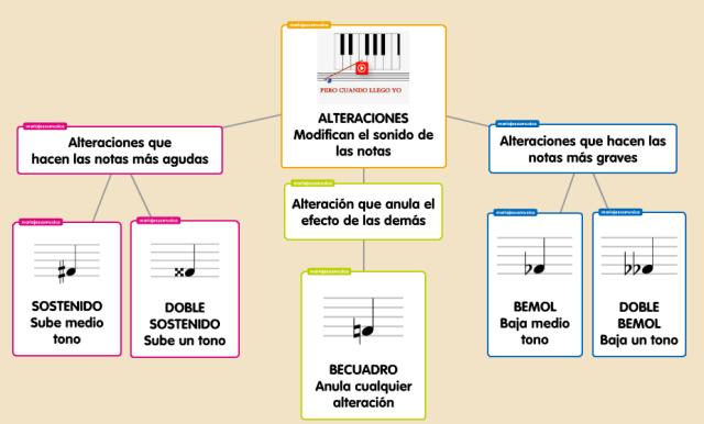 Las Alteraciones, esquemas interactivos vía @musicameruelo