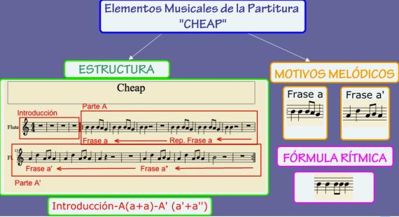Análisis Obras Musicales Música Para Todos